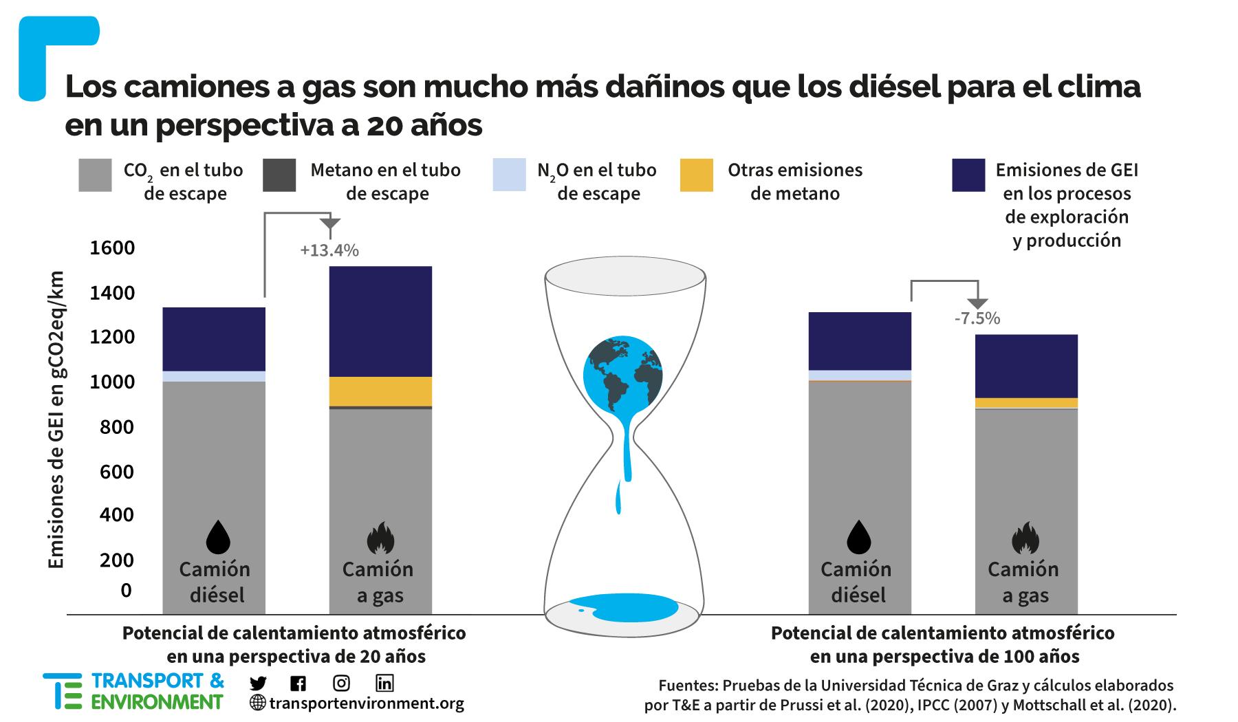 27Sep.21 LNG vs Diesel truck global warming ES