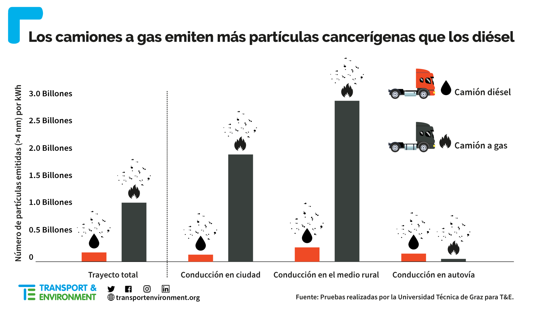 27Sep.21 LNG vs Diesel truck particles ES