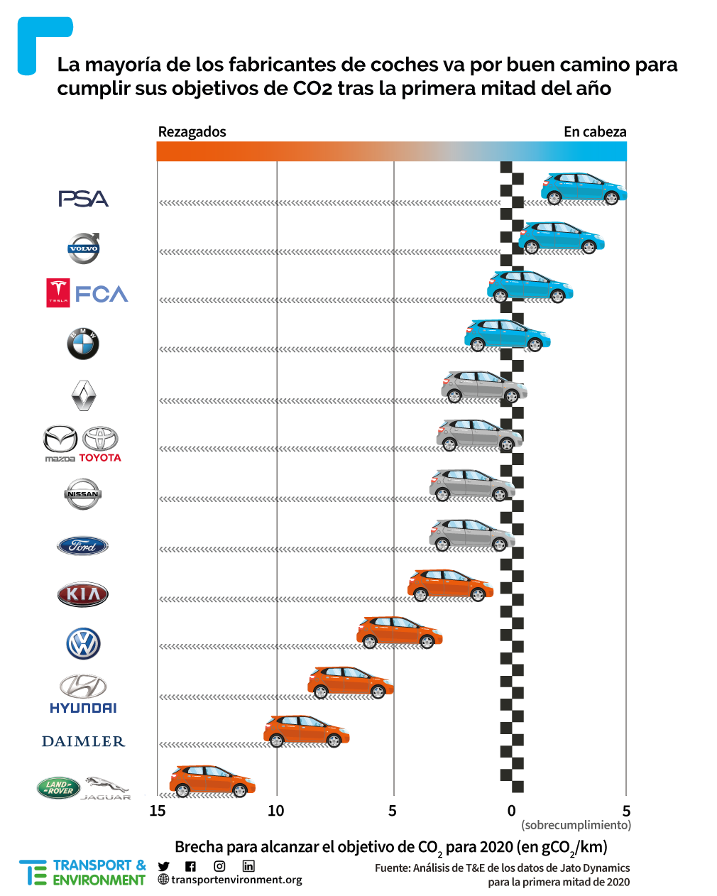 Carmakers CO2 targets ES